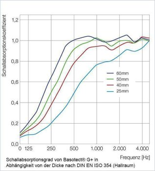 Akustikschaum Plattenabsorber glatt aus Basotect® grau - 4 Stück / 1m² - 50cm x 50cm